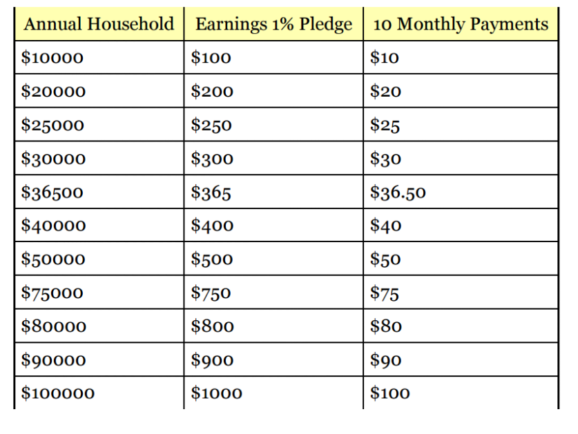 ACA Suggested Donation Table 2015